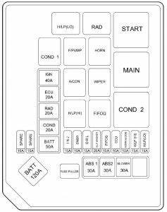 Hyundai Elantra  2005  - Fuse Box Diagram