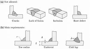 Examples Of Weld Defects  Imperfections