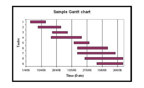 Gantt Chart Word Template by Gantt Chart Chart Template