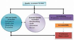Quality Assurance Practices In Heis