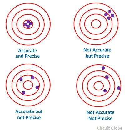 What Is Accuracy & Precision In Measurement? Definition & Meaning  Circuit Globe