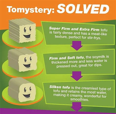 what is tofu do you really know what tofu is infographic bit rebels