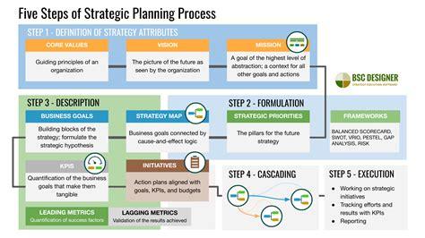 Strategic Planning Process: Mission, Priorities, Goals, KPIs