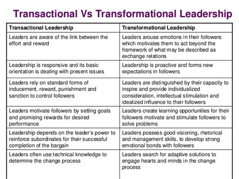 transactional leadership cliparts   clip