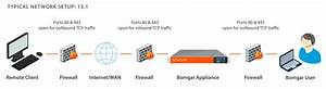 Ports and Firewalls Configuration for Bomgar Privileged Access