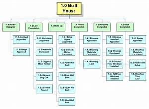 Work Breakdown Structure Building A Shed  Garage Organizer