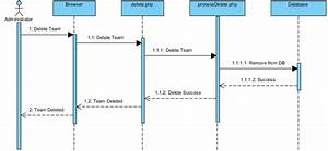 Is480 Team Wiki  2011t2 Redspot Sequence Diagram