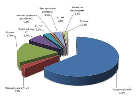 По организации в Министерстве . Структура технологических потерь электроэнергии при ее передаче по электрическим сетям