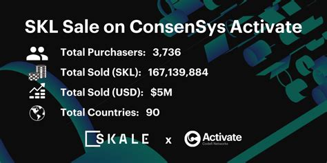 Skale networks's modular protocol is one of the first of its kind to allow developers to easily token issue: SKALE Concludes Sale through Activate, Adding Nearly 4,000 ...