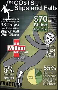 Slips Trips and Falls Statistics