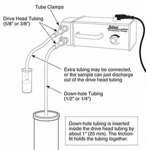 Peristaltic Pump Sampling
