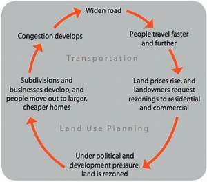 The Transportation Land Use Cycle