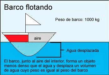 Xq Un Barco No Se Hunde mec 225 nica de fluidos 191 por que los barcos flotan