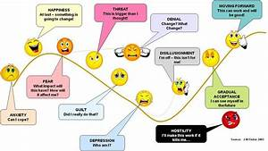 Mindhacking On Twitter   U0026quot Change Proces In Emoticons