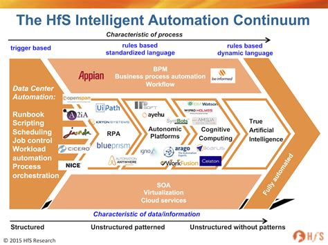 pros and cons of outsourcing would a big blue prism create an intelligent automation