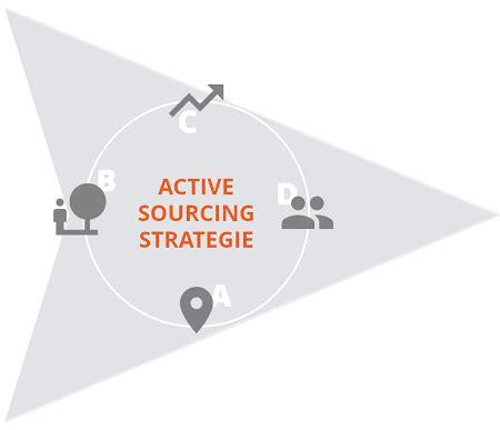 active sourcing beispiele vorlagen tipps hrpuls