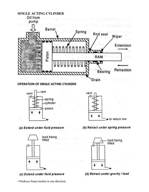 vinay kumar actuators report