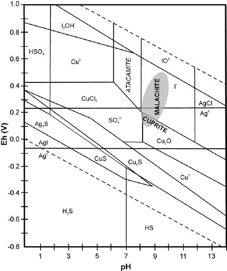 Ph Orp Diagram by Eh Ph Stability Diagram For Cu And Ag Minerals And