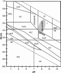 Eh  U2013 Ph Stability Diagram For Cu And Ag Minerals And Dissolved Species