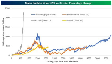 Stocks percent change top 100 stocks stocks highs/lows stocks volume leaders unusual my charts. Here's how bitcoin is dwarfing housing and dot-com bubbles - MarketWatch