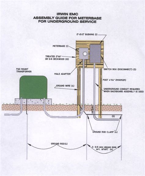 Electrical Service Entrance Wiring Diagram by Electrical Service Entrance Disconnect Wiring Diagram