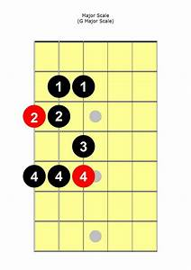 Major Scale Guitar