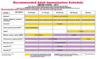 Vaccine Administration Chart