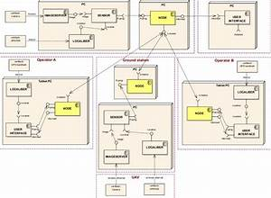 The System Architecture As A Uml Deployment Diagram