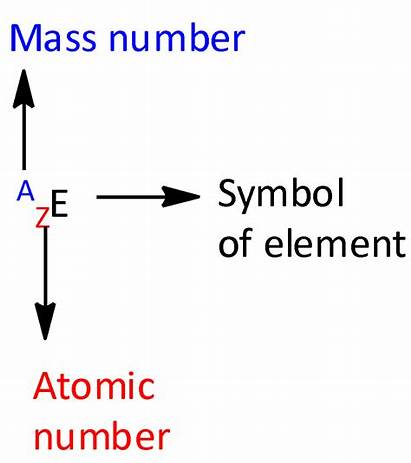 Number Atomic Equal Atom Represents Letter Mass