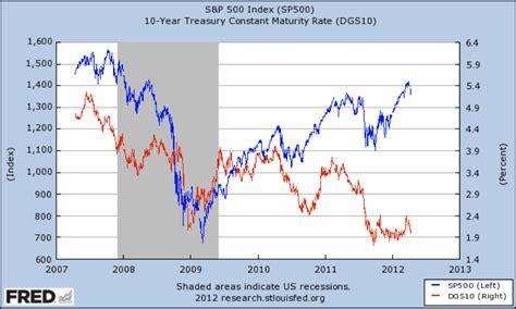 Avondale Asset Management S&p 500 Vs 10 Year Treasury Yield