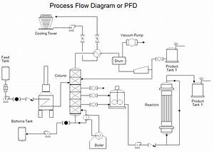 Process Flow Diagram - Ozonation Apparatus Images
