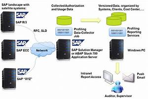 Compliance Monitoring For Sap