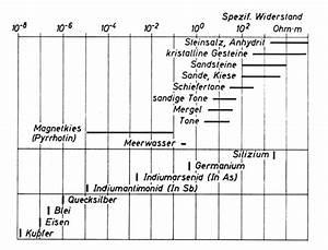 Elektrische Leitfähigkeit Berechnen : psi lexikon j k l leitf higkeit elektrische ~ Themetempest.com Abrechnung