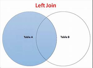 Left Join By Example In Sql Server