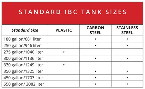 Ibc Tank Sizes And Dimensions  Industrial Bulk Storage