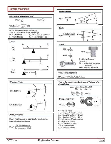simple machines inclined plane mechanical advantage ma de ima dr efficiency ൬ fr ama fe