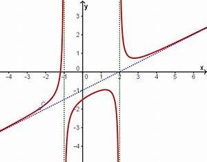 Asymptote Berechnen Gebrochen Rationale Funktion : aufgaben zu gebrochen rationalen funktionen mathe deutschland bayern fos bos nicht ~ Themetempest.com Abrechnung