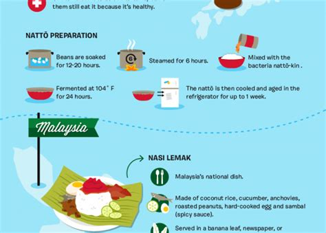 Breakfasts From Around The World [infographic]