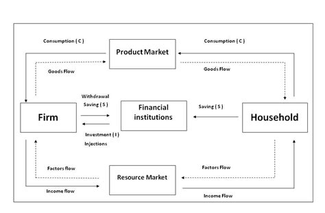 circular flow  income  expenditure economics