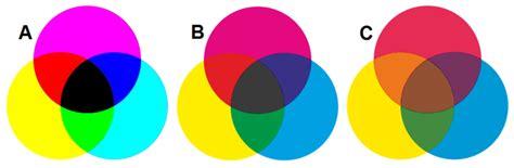 s 237 ntesis sustractiva de color la enciclopedia libre