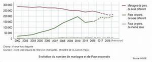Pacs Régime Des Biens : mutuelle couple pacs avantageuse pour les non mari s et ~ Farleysfitness.com Idées de Décoration
