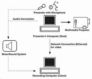 Diagram Shows Hardware Configuration Of Typical Recording