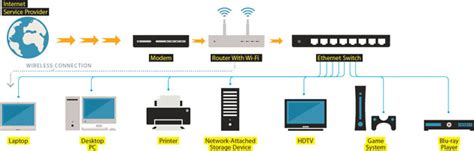 Cat 5 Home Networking Wiring Diagram by Cat6 Home Wiring Diagram Home Wiring Diagram