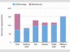 EU Study Highlights Onshore Wind As PreEminent Energy