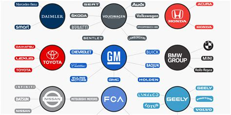 The Biggest Car Companies In The World