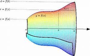 Rotationskörper Volumen Berechnen : mathematik online kurs vorkurs mathematik analysis integralrechnung volumen von rotationsk rpern ~ Themetempest.com Abrechnung