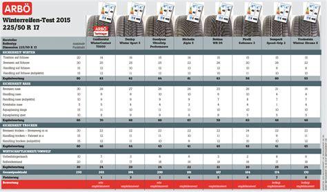 testsieger winterreifen 2017 winterreifentest arb 214 und partnern 2015 service motorline cc