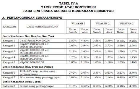 contoh soal perhitungan premi asuransi kendaraan mobil