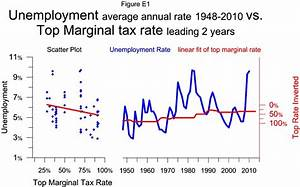 E1 Unemployment vs Top Marginal Tax Rate ...