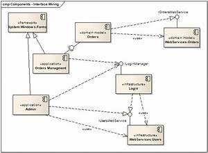 Design Codes  Uml 2 0 Component Diagrams  U2013 Modeling The System Logical Architecture